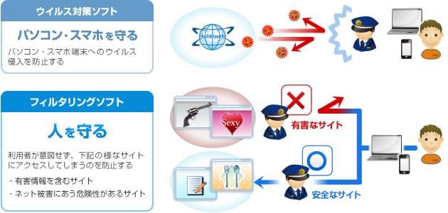 フィルタリングソフト i-フィルターの特長 | SecurityBank ...